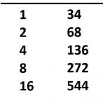 Hur fungerar binära tal?