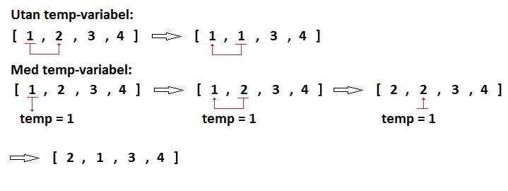 Introduktion till programmering, del 9- Listor och sortering