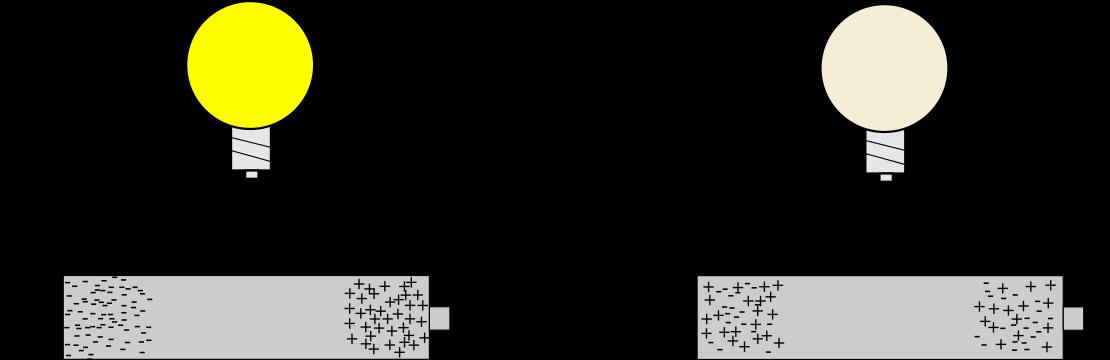 När skillnaden i elektroner (-) är stor kommer en ström bildas när kretsen sluts. När skillnaden upphör (lika många på varje sida) slutar lampan att lysa.