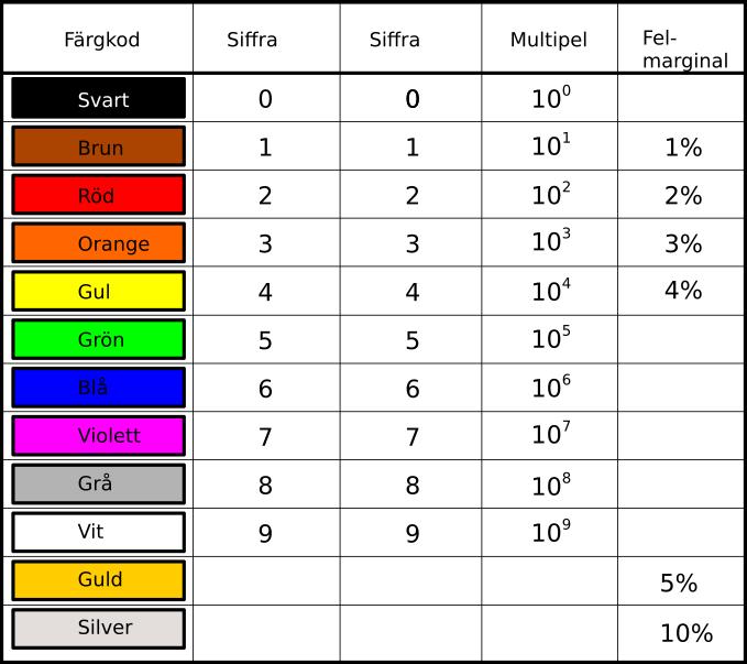 Resistorernas färgkoder vid 4-bandsmärkning