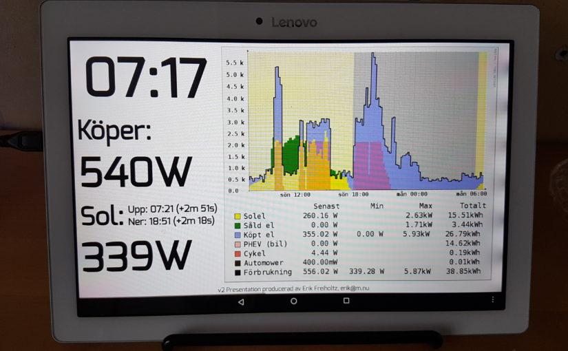 Detaljerad loggning av energiflöde i hus med elbil och solceller